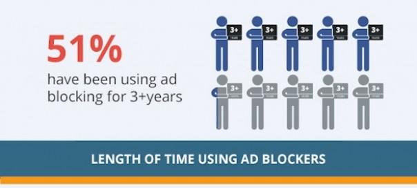Bloqueurs de publicité : Chiffres & tendances en infographie