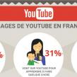 Chiffres : Les usages de YouTube en France