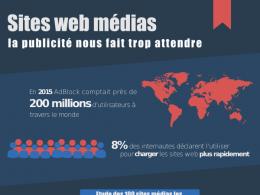 AdBlock : Chargement de sites médias en infographie