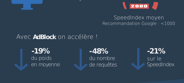AdBlock : Le temps d'affichage des médias français sans publicité