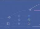 F8 : La stratégie de Facebook sur les 10 prochaines années