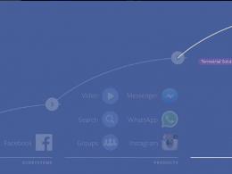 Stratégie Facebook
