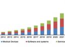 Le marché de l'IoT dans la santé vaudra 410 milliards de dollars d'ici à 2022
