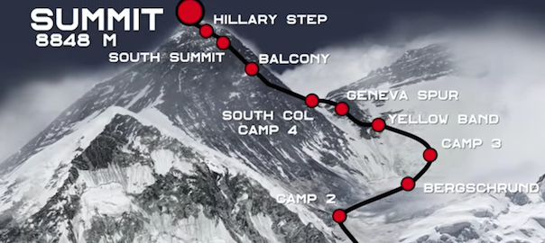 mount everest map google with Le Sommet De L Everest En Video A 360 on The Worlds Highest Peaks besides Climbing Everest With Street View also Yatra Map furthermore Index y together with Maldives Map Location.