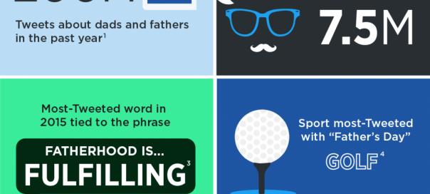 Twitter célèbre la fête des pères avec une infographie