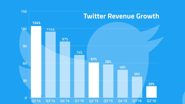 croissance revenus twitter