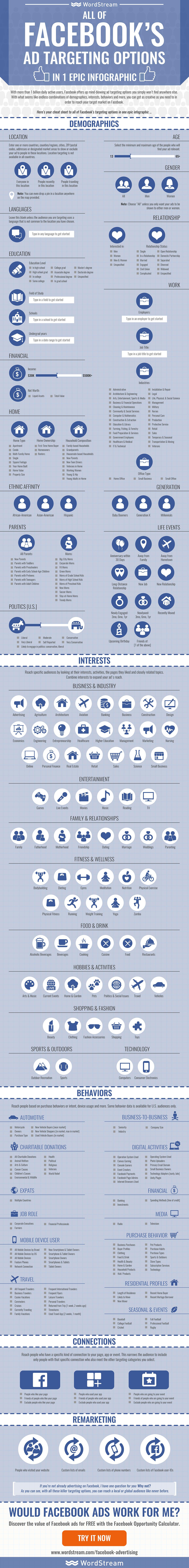 Facebook : Infographie du ciblage publicitaire