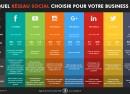 Choisir le réseau social adapté à son business
