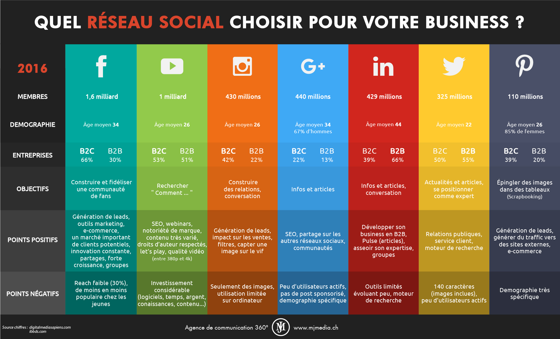 choisir le r u00e9seau social adapt u00e9  u00e0 son business