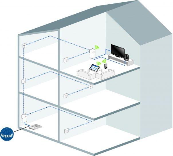 dLAN-1200+ WiFi scenario maison