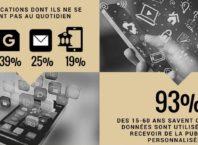 Les Français de leur smartphone