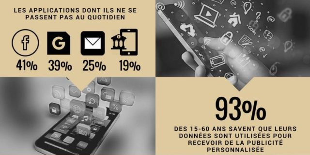 Les Français et leur smartphone