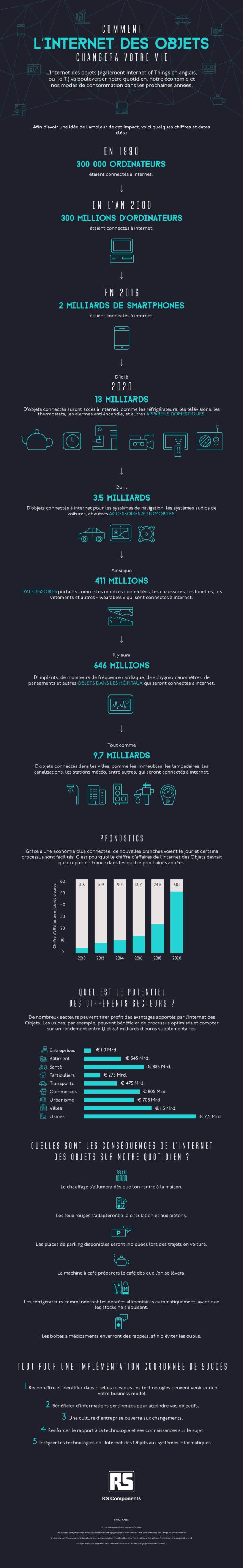 Internet des objets : Influence dans la vie en infographie