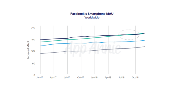 Facebook : Utilisateurs actifs par mois sur mobile