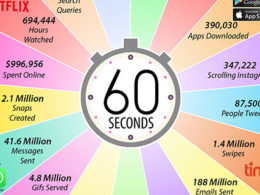 Activité sur internet par minute en 2019