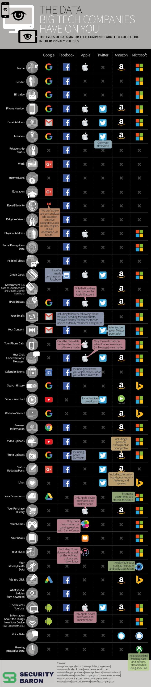 Les géants de la tech & nos données privées en infographie
