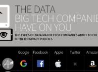 Les géants de la tech & nos données privées en infographie - Une