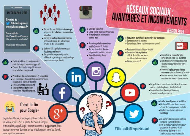 Réseaux sociaux 2019 : Avantages et inconvénients