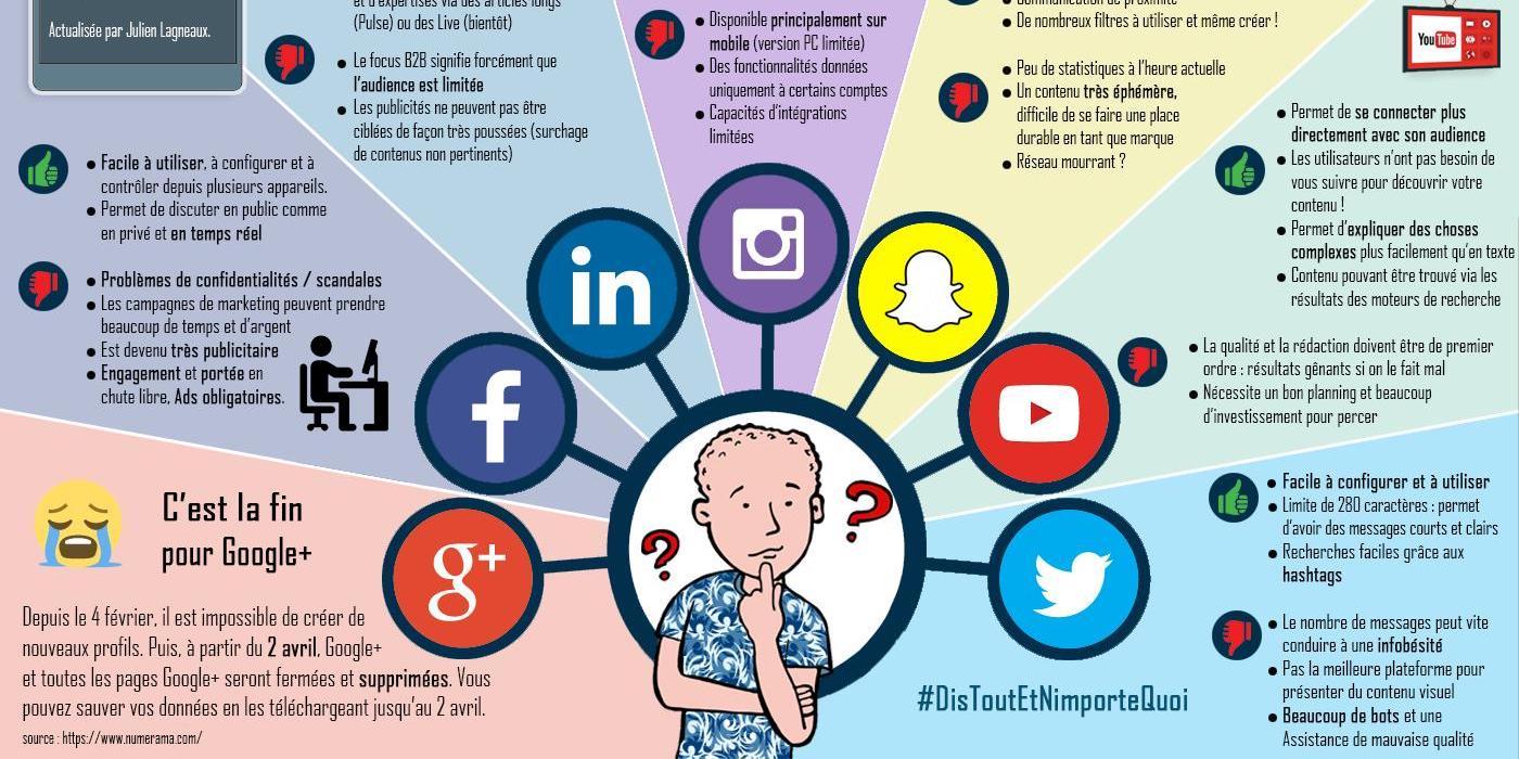Réseaux sociaux 2019 : Les avantages et inconvénients en infographie