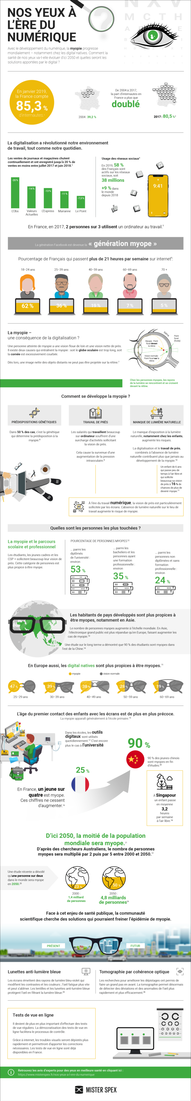 Infographie : Nos yeux à l'ère du numérique