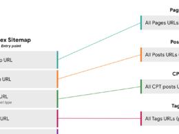 WordPress : Sitemaps XML