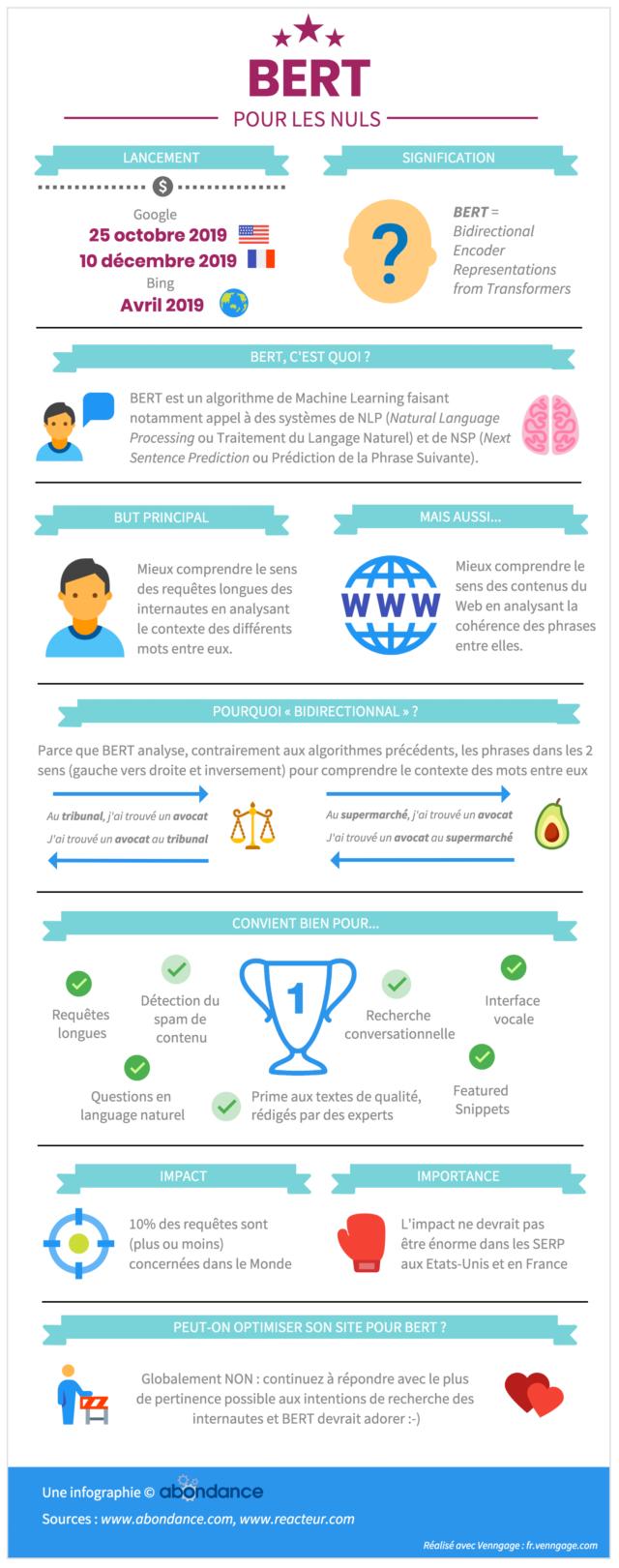 Infographie sur l'algorithme Google BERT