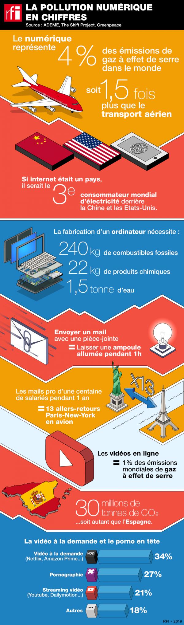 Environnement : Infographie sur la pollution numérique